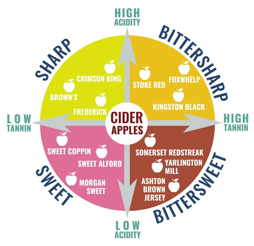 Cider Apple Acidity and Tannins