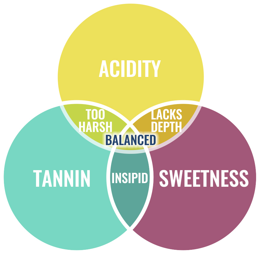 Balance of Flavours diagram